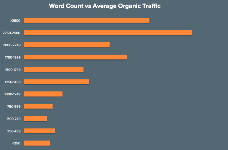 Traffic for posts according to word count.