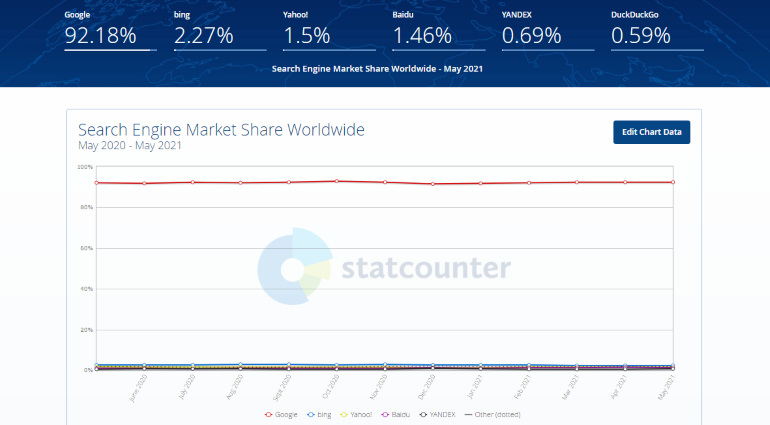 Screenshot of StatCounter rankings of search engines by popularity.