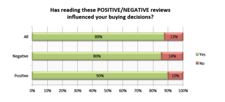 Survey results on the effect of reviews on buying decisions.
