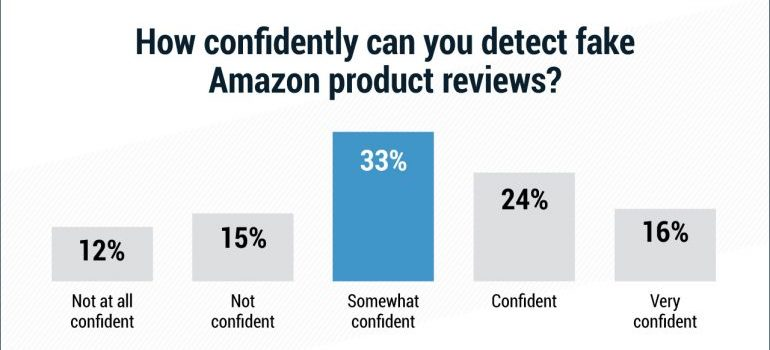 """Survey answers to the question """"how confidently can you detect fake Amazon product reviews?"""""""