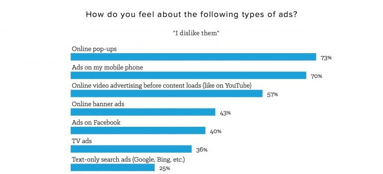 A graph on types of disliked ads.