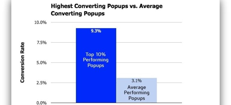 A graph on popup conversion rates.