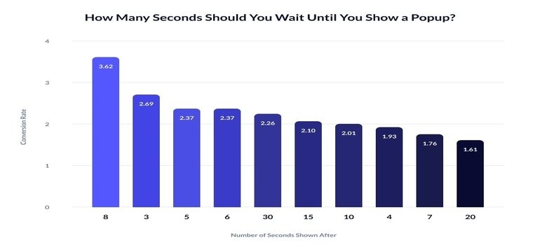 A graph on how many seconds one should wait before showing a popup.