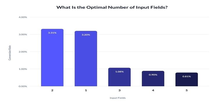 A graph on the optimal number of input fields on a popup.