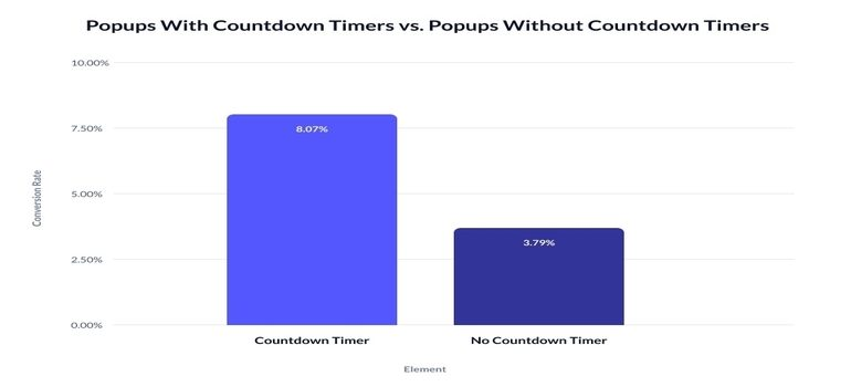 A graph on the perfomance of popups with and without countdown timers.