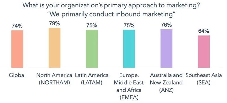 """A graph on how many organizations across different countries """"primarily conduct inbound marketing""""."""