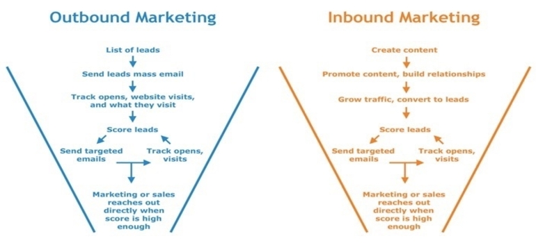 """Illustrations of two funnels, one blue, one orange, named """"outbound marketing"""" and """"inbound marketing""""."""